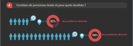 Infographie: méthodologie pour réussir un test utilisateurs - joptimisemonsite.fr | Curation SEO & SEA | Scoop.it