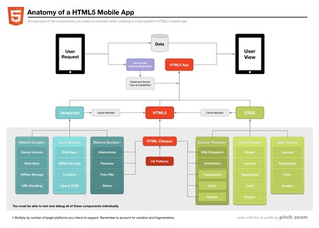 Design: Cross Platform HTML5 Mobile Apps | Enterprise Architecture ◭ Solution Architecture | Scoop.it