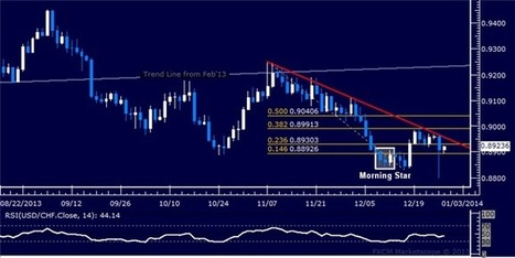 Forex: USD/CHF Technical Analysis – Support Held Below 0.89 | Mini Trader | Scoop.it