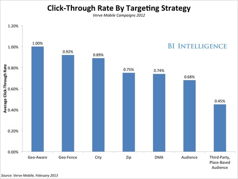 CHART: Here Are The Most Effective Local-Mobile Targeting Strategies | Mobile Marketing News - by Unitag | Scoop.it