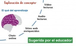 Flipped Classroom y Diseño Universal del Aprendizaje: La conexión (3/5) | The Flipped Classroom | educación | Scoop.it