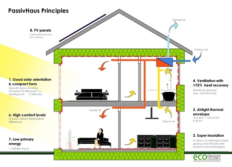 Passive Houses: 13 Reasons Why the Future Will Be Dominated by this New Pioneering Trend | Fransoix's Musings - Les intérêts de Fransoix | Scoop.it