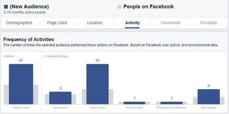 Shhh... Three Facebook marketing secrets | Digital Marketing News & Trends... | Scoop.it