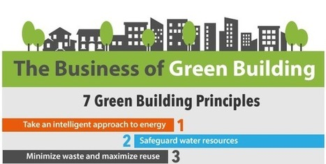 The Business of Green Building - Infographic - AEC Business | Toxic Products & Green solutions | Scoop.it