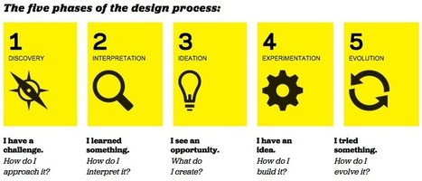 Design Thinking + Business Model Innovation | Managing Technology and Talent for Learning & Innovation | Scoop.it
