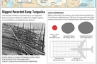 Huge Russian Meteor Blast is Biggest Since 1908 (Infographic) | Visualisation | Scoop.it