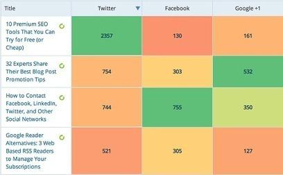 6 WordPress Plugins That Ensure Your Posts Look Good When Shared on Social Media   Blogs, CMS, réseaux sociaux et compagnie   Scoop.it