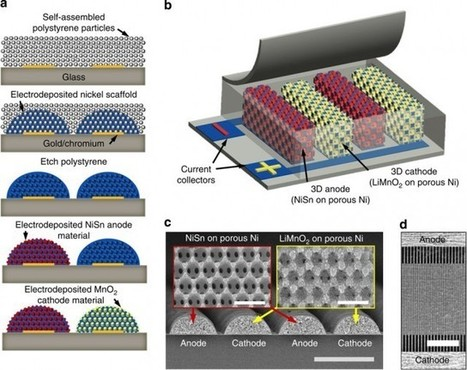 33rd Square: Microbatteries Offer A Boost For Electronics | Science, Technology, and Current Futurism | Scoop.it
