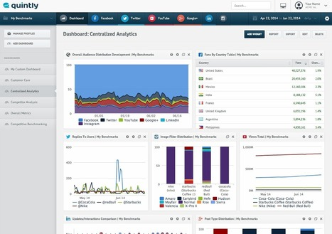 9 of the Best Free Social Media Analytics Tools | Edulateral | Scoop.it