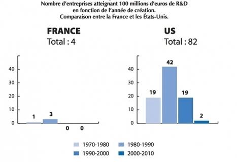 Ce que la France de l'innovation peut apprendre de la Silicon Valley | DECIZYX | Scoop.it