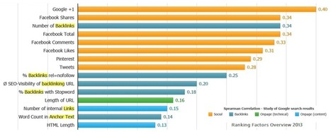 2013 Search Ranking Factors of Link Building and Social Media | seo strategy | Scoop.it