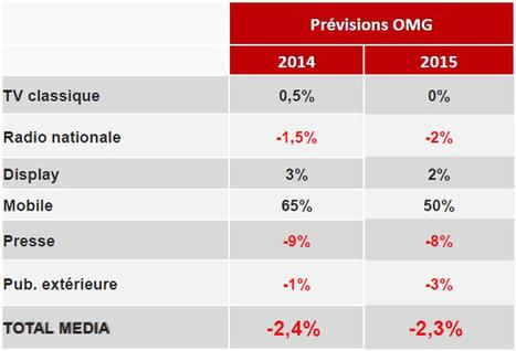 Omnicom Media Group perçoit des signes encourageants dans ses prévisions d'investissement en France malgré une estimation à -2,4% pour 2014 - Offremedia | TV is everywhere | Scoop.it