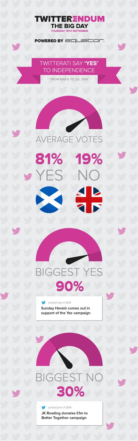 Twitterendum: who's winning the indyref debate on social media?   Indepedance   Scoop.it