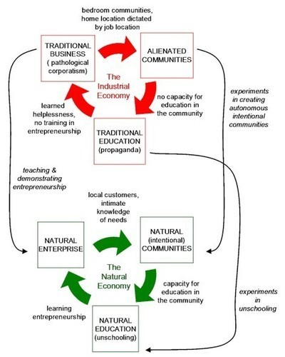 The rocky transition to a natural, gift economy | New Paradigm Economics | Scoop.it