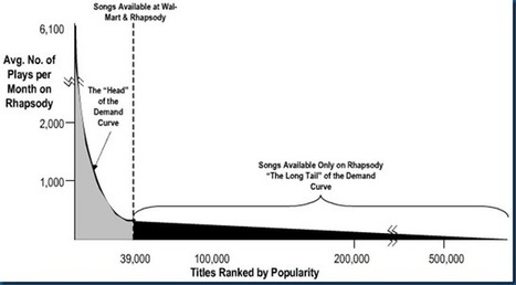 Has the Blockbuster killed the Long Tail? | customer experience | Scoop.it