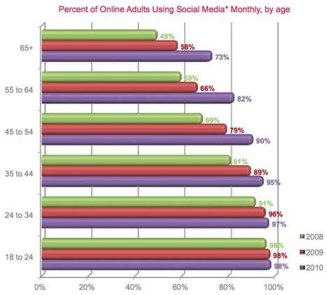 98% of online US adults aged 18-24 use social media | Teaching in the XXI Century | Scoop.it