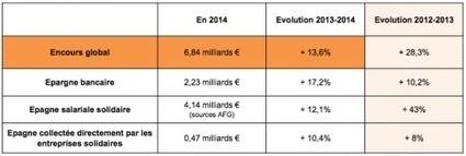 Baromètre de la finance solidaire 2014 - [CDURABLE.info l'essentiel du développement durable] | CDURABLE.info | Scoop.it
