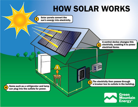 How Solar Panels Work ~ Tech News 24h | Solar Power for Grades K-8 | Scoop.it