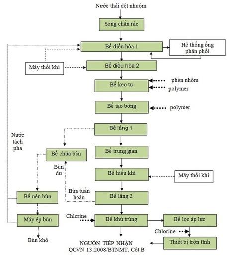 Quy trình xử lý nước thải dệt nhuộm | nonameseoer | Scoop.it