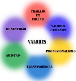 inovadoresentutoriaeducativa: Educacion en Valores | Los valores en la escuela | Scoop.it