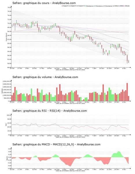 Safran en décroissance persistante depuis le lundi 1erfévrier 2016 - AnalyBourse.com | Econopoli | Scoop.it