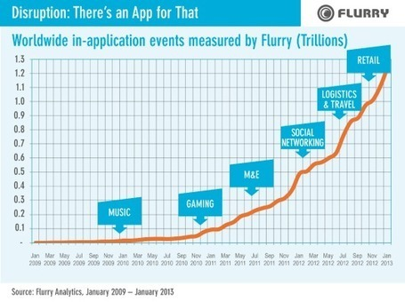 Mobile app growth exploding, and shows no signs of letting up | Position edge | Scoop.it