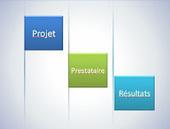 Externalisation des tâches administratives et commerciales : les éléments à prendre en compte | Développement Commercial | Scoop.it