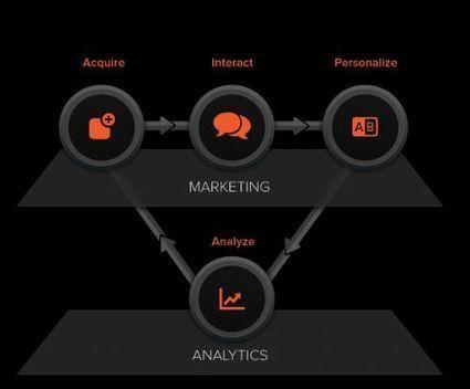 Better for App Marketing - Push Messaging vs. In-App Messaging - App Developer Magazine | App Marketing & PR | Scoop.it
