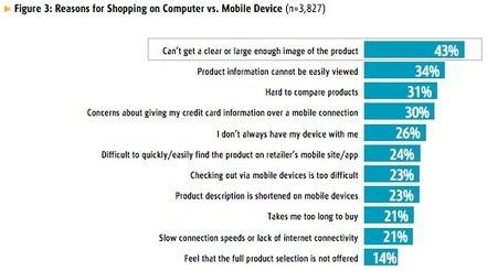 E-commerce : les consommateurs plus à l'aise sur desktop que sur mobile   Seratoo - Marketing 3.0   Clic France   Scoop.it