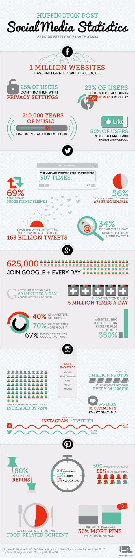 Facebook Twitter Pinterest Instagram Foursquare | Community Manager & Social Media en France | Scoop.it