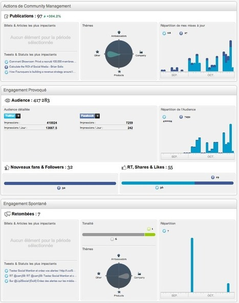 Outil : écoutez le web social avec Radarly | Le Blog de Camille Jourdain | Veille, Curation, Tools | Scoop.it