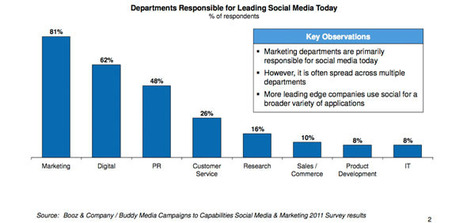 Which departments are responsible for leading social media today? | Digital Marketing & Communications | Scoop.it