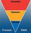 Overview of the Safe & Civil Schools Series | randy sprick | Scoop.it
