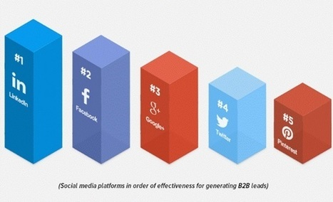 Turn LinkedIn into Your Best Lead-Generating Platform | Social Media Strategies | Scoop.it