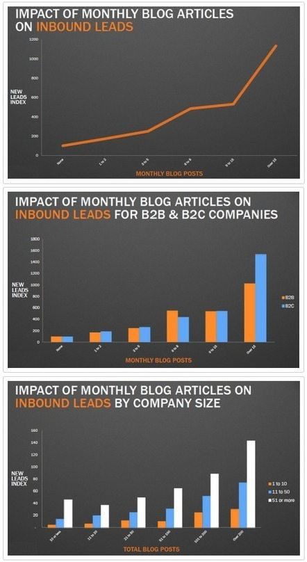 12 Charts Reveal Best Practices for Blogging & Lead Generation | Reviews | Scoop.it