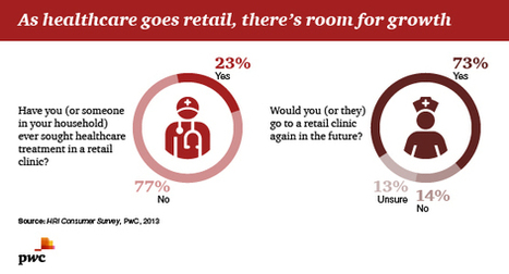 Consumers turn to retail clinics for convenience, affordability | Realms of Healthcare and Business | Scoop.it