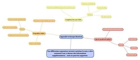 Agrandir le groupe nominal: carte mentale | Classemapping | Scoop.it