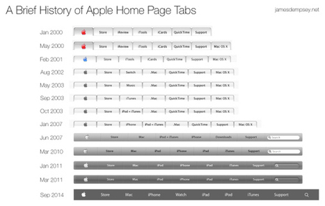 ↪ Imagem do dia: a evolução do menu principal do site da Apple | Apple Mac OS News | Scoop.it