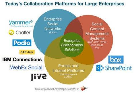 The major enterprise collaboration platforms and their mobile clients via @dhinchcliffe @ZDNet | Digital Transformation of Businesses | Scoop.it
