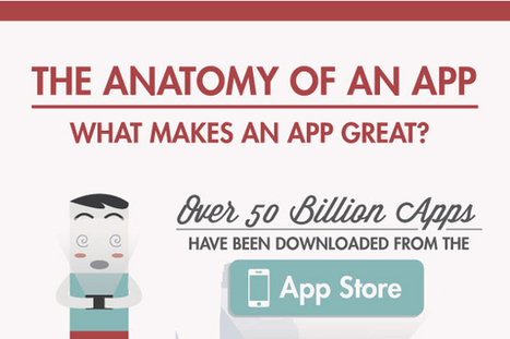 Most Popular Iphone and Android Apps of All-Time   Apps   Scoop.it