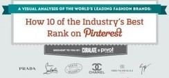 Top 10 High-End Fashion Brands On Pinterest [INFOGRAPHIC] | Everything Pinterest | Scoop.it