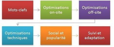 Quelle méthodologie SEO adopter ? -   Communication éditoriale, rédaction web et réseaux sociaux   Scoop.it