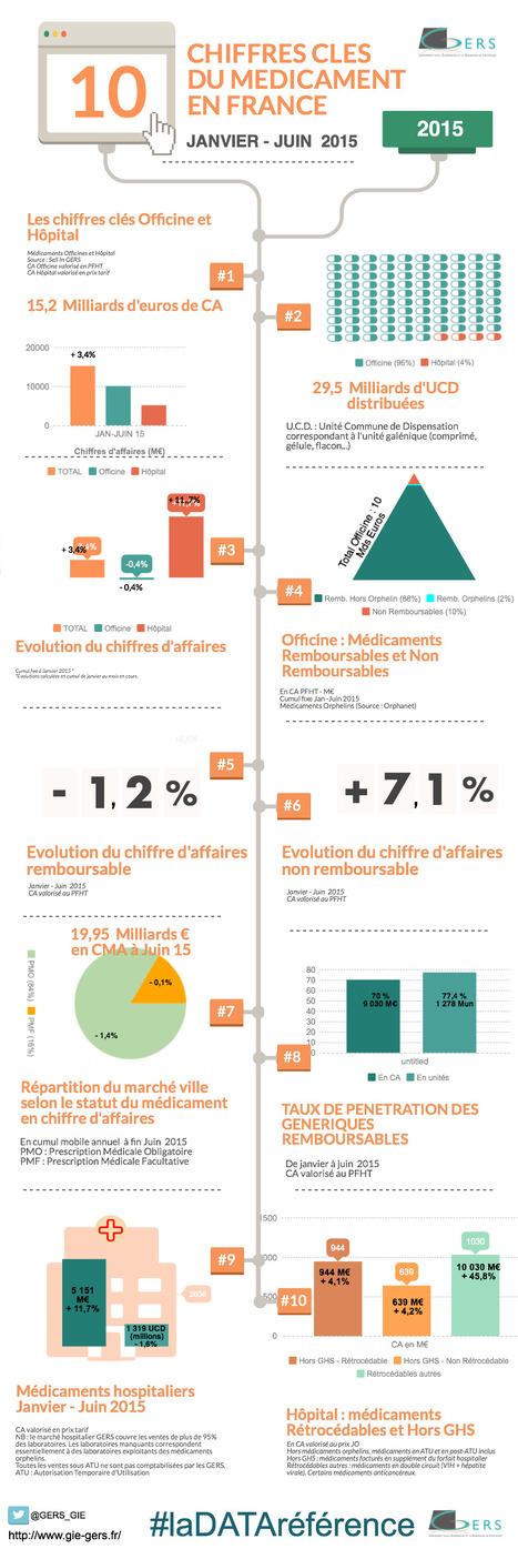 LE MARCHÉ PHARMACEUTIQUE FRANCE – LES POINTS CLÉS – JUIN 2015 #LADATAREFERENCE #hcsmeufr | Santé Industrie Pharmaceutique | Scoop.it