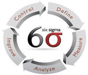 Tweet from @haworthsolution | Lean Six Sigma Green Belt | Scoop.it