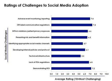 Harnessing the power of social media to improve pharma's image ... | Expertpatient | Scoop.it