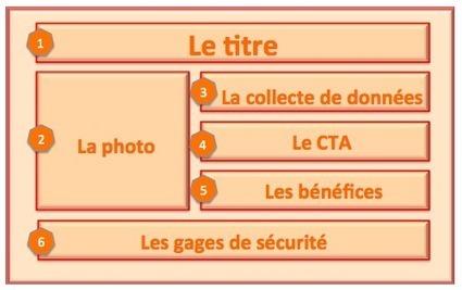 Landing page B2B : comment ne pas passer à la trappe ? - BtoBMarketers.fr | Webmarketing BtoB & Leviers 2.0 | Scoop.it