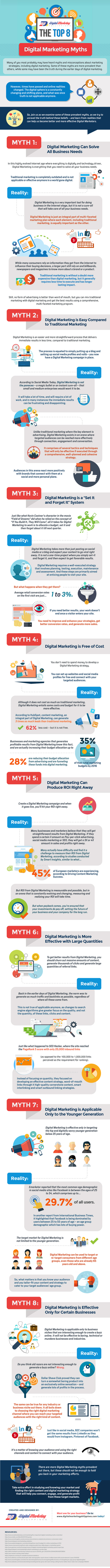 Top 8 Digital Marketing Myths | Integrated Brand Communications | Scoop.it