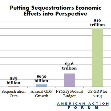 Just how 'draconian' is the sequester? (in 4 infographics) - Washington Post (blog) | Excellent Infographics | Scoop.it