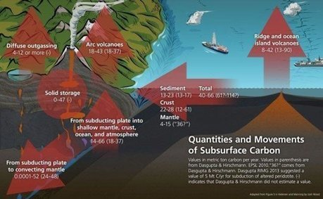 Reevaluating carbon fluxes in subduction zones, what goes down, mostly comes up | Mineralogy, Geochemistry, Mineral Surfaces & Nanogeoscience | Scoop.it