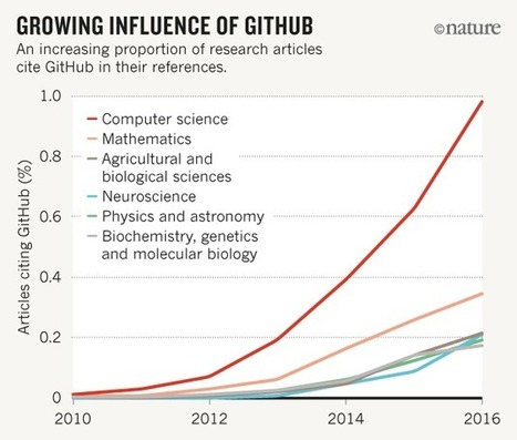 Democratic databases: science on GitHub | Python Resources for Bioinformatics | Scoop.it